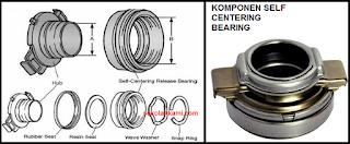 konstruksi release bearing
