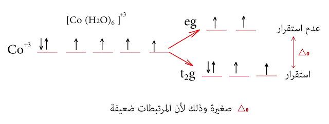 الحقل البلوري الكوبالت الثلاثي +Co³
