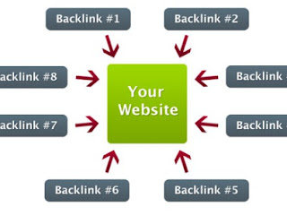 Pengertian Backlink, Pentingkah Backlink Untuk SEO?