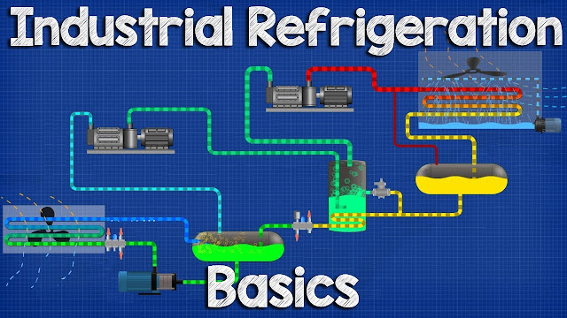 Industrial Refrigeration system Basics - Ammonia refrigeration working principle