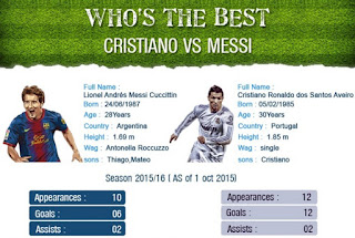 Records, stats, head to head - Lionel Messi vs Cristiano Ronaldo