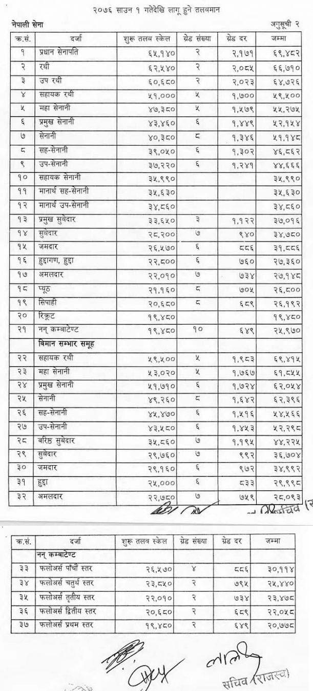 Nepal Army Nepali Sena New Salary Scale of Nepal Government 2076 (2019)