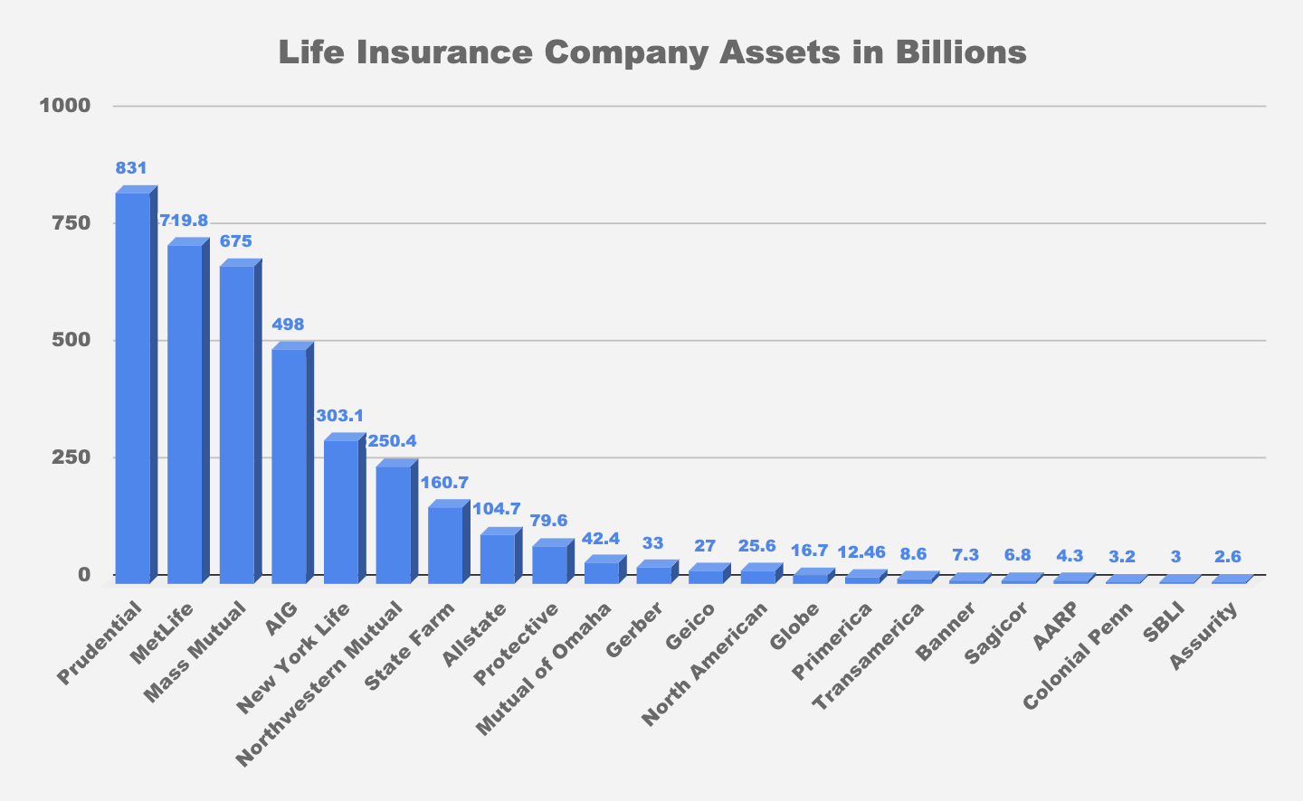 Best Life Insurance Company >> Our Top 10 Best Life Insurance Companies In The United States In 2019