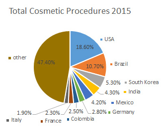 total world cosmetic procedures 2015