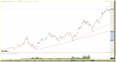 Nifty Bank chart
