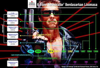 linimasa enam film terminator