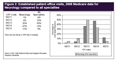Established patient billing Audit