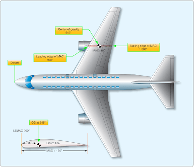 Large Airplane Weight and Balance