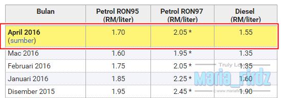 Yang Dirisaukan Bila Harga Minyak Petrol Naik!