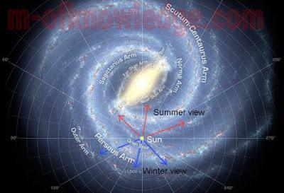 ماذا تظهر النجوم بعدد و إشراق أكبر في فصل الشتاء ؟