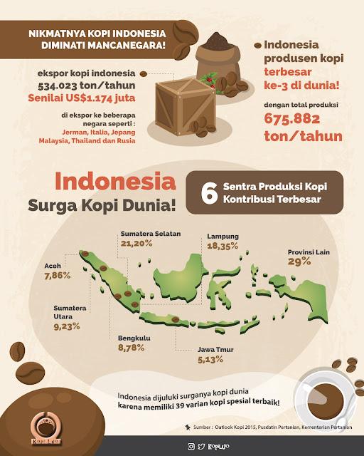 Indonesia Surga Kopi Dunia