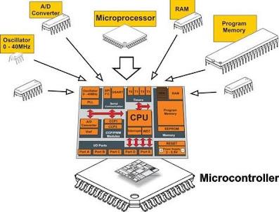 apa perbedaan mikroprosesor dan mikrokontroler