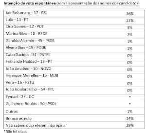 Pesquisa presidente em Rondônia