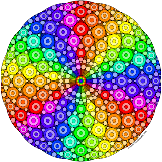 Circles- rotational symmetry