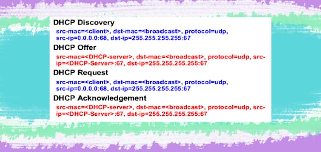 Pencegahan DHCP Rogue dengan Bridge Filter | DHCP Security