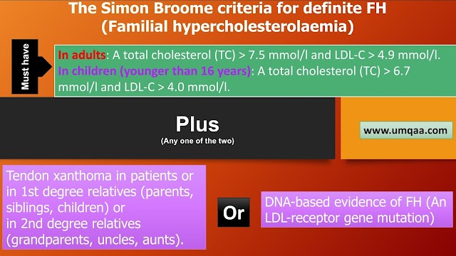 What are the Simon Broome criteria for FH (Familial hypercholesterolaemia)?