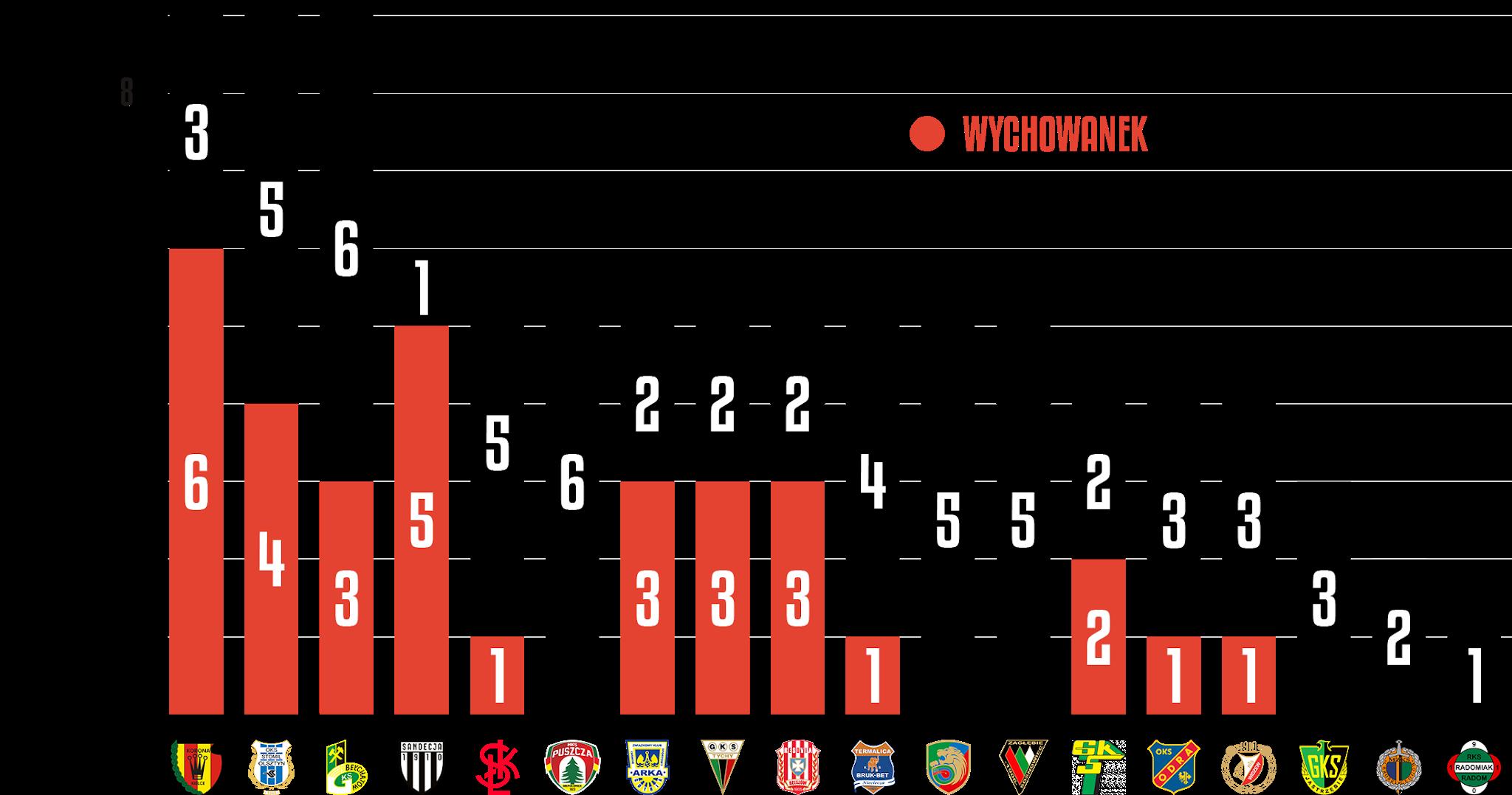 Młodzieżowcy w rozgrywkach Fortuna 1 Ligi 2020/21<br><br>Źródło: Opracowanie własne na podstawie 90minut.pl<br><br>graf. Bartosz Urban
