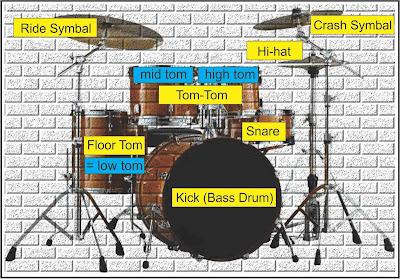 gambar drum set