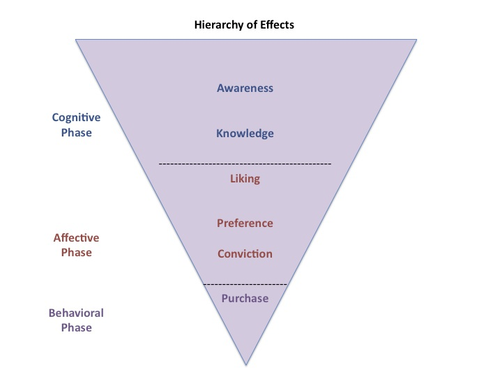 hierarchy of effects Effect of maslow's motivation theory in todays workforce topics: maslow's in maslow's hierarchy of needs theory, which is set up to resemble a pyramid.