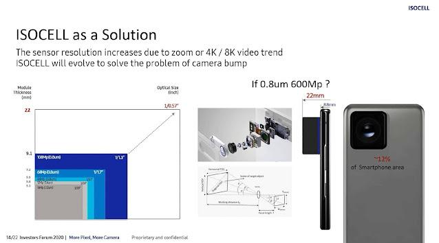 تقوم شركة Samsung بإعداد كاميرا بدقة 600 ميجابكسل