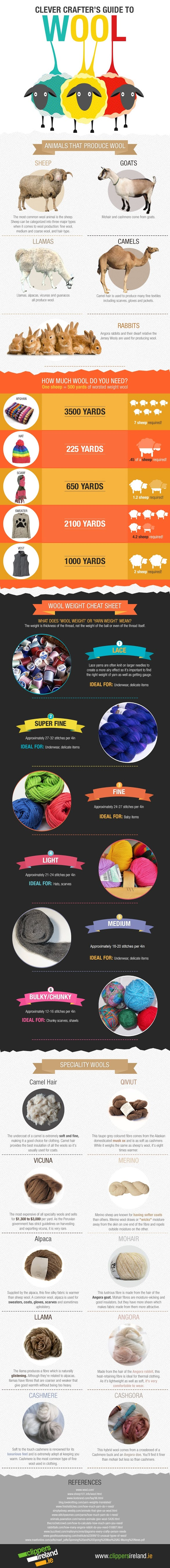 Clever Crafter's Guide To Wool #infographic #Crafter's Guide #Crafting #Clever Crafter's #Wool Tips