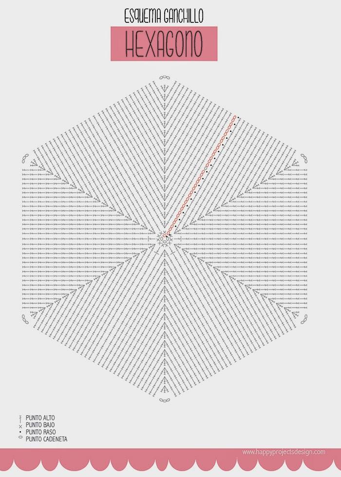 Alfombra hexagonal de trapillo: esquema gráfico