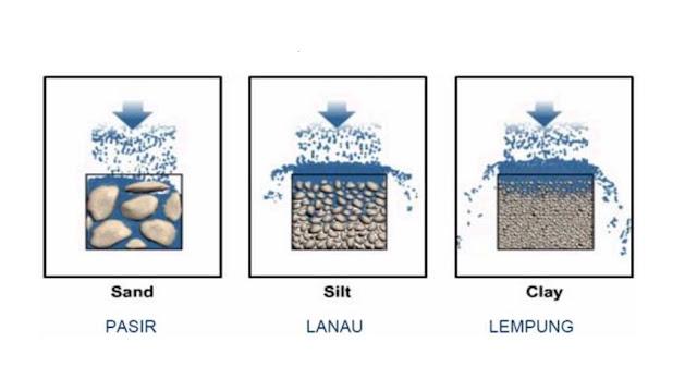 Melapisi jalan raya dengan beton dapat mempengaruhi siklus air karena