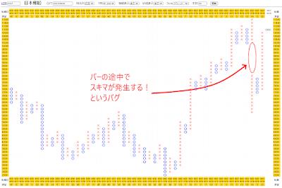 日本郵船(9101)のポイント・アンド・フィギュアチャート