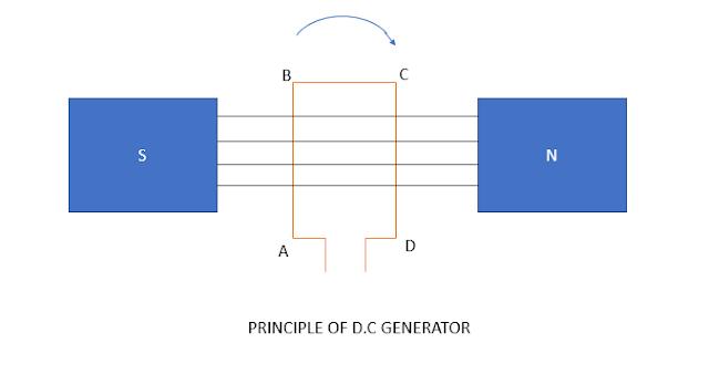 PRINCIPLE OF D.C GENERATOR