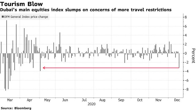 #Dubai Stocks Fall Most in Seven Months on Travel Worries: Chart - Bloomberg