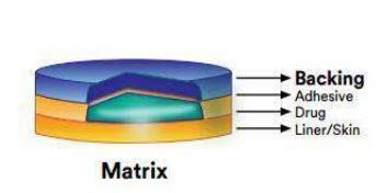 Matrix drug-in-adhesive