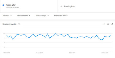Temukan Cara Mencari Keyword Di Google Trends mudah