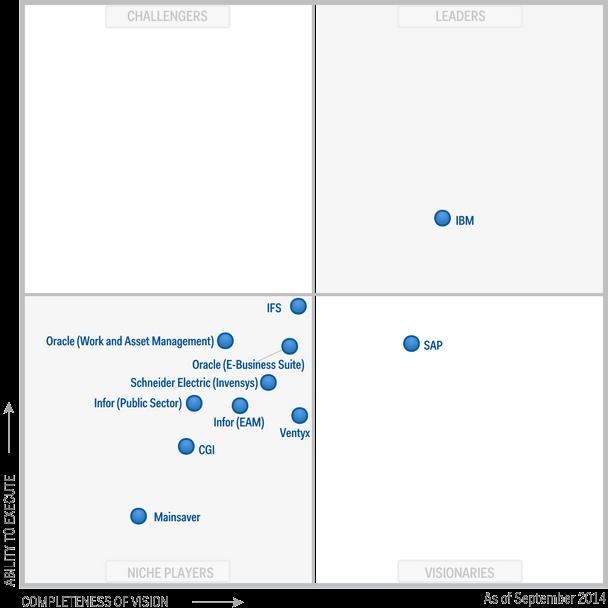 2014 - IBM Maximo Customization and Development