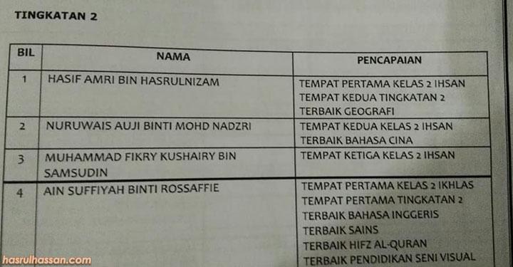 Senarai pelajar cemerlang tingkatan 2 TMUA Nibong Tebal