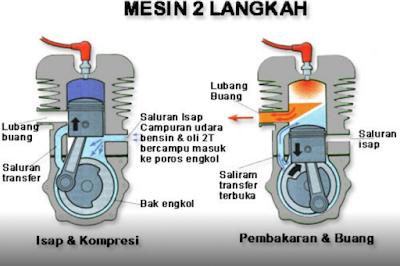 Mengetahui Prinsip Mesin 4 Dan 2 Tak