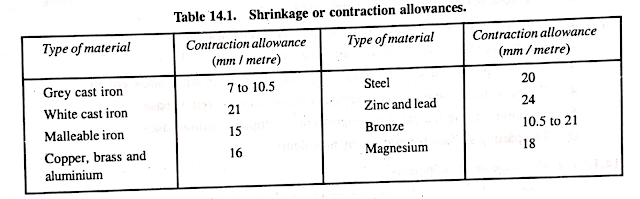 Shrinkage or Contraction Allowances