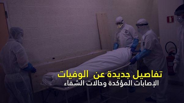 تفاصيل جديدة عن الوفيات .. الإصابات المؤكدة وحالات الشفاء