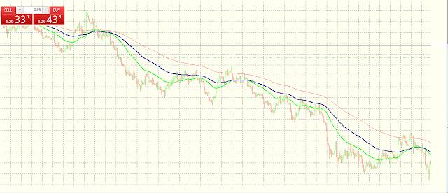Strategi Trading Forex Menggunakan EMA 200 Untuk Trader Pemula
