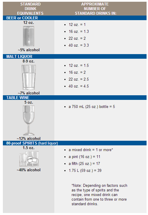 Standard Drinks by Type of Beverage