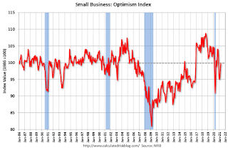 Small Business Optimism Index