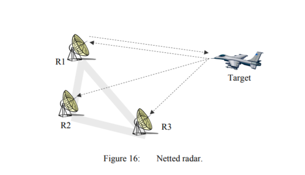 Netted-radar-example-showing-in-this-figure
