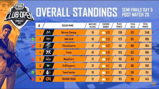 PMCO Hindistan Yarı Finalleri 2020: 5. Gün sonuçları ve genel sıralamalar; Marcos Gaming hala zirvede