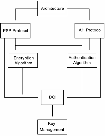 Gambar 4.4. Secure IP Documentation Overview