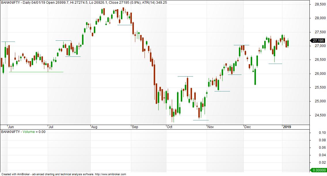 Bank Nifty Charts