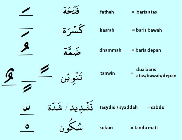Belajar mengaji. Pengenalan harakat pada huruf Hijaiyah. Menulis huruf hijaiyah pada Microsoft Word