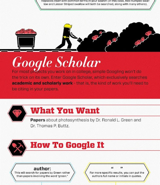 Google Tip and Tricks for Conducting Online Research Infographic