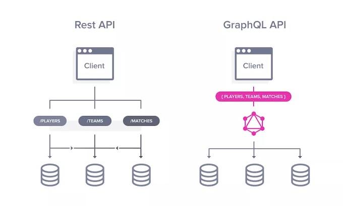 Cài đặt GraphQL trên ASP .NET Core