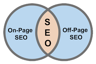 SEO Types Picture