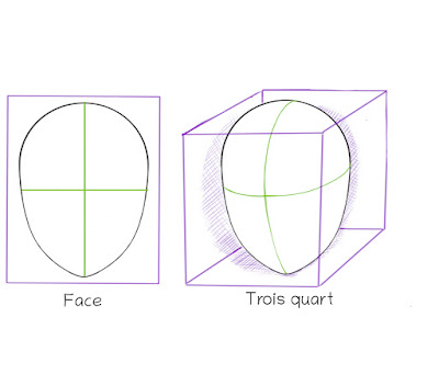 Dessiner un visage manga de côté: visage de côté représenté avec la 3d