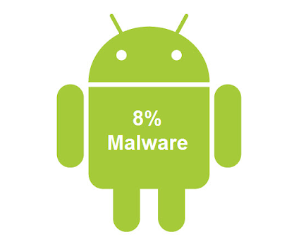 8% malware android  apps